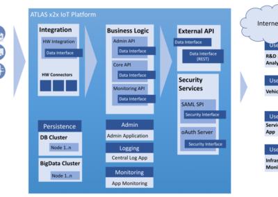 ATLAS x2x Platform Architecture