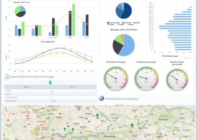 Dashboards and Data Visualization