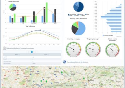 Dashboards and Data Visualization